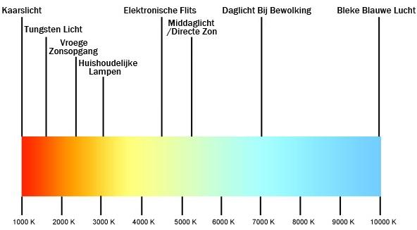 Zelf LED inbouwen voor beginners (door een beginner) |